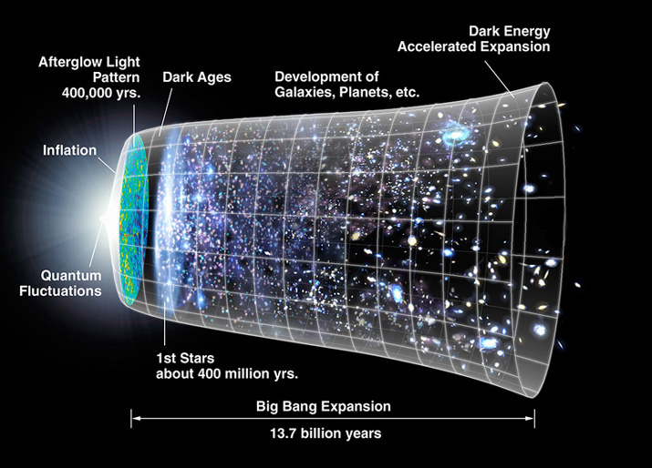How Did the Universe Begin?